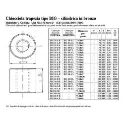 Chiocciole Trapezoidali - PV.BIG